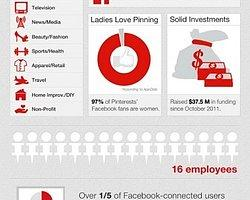 Pinterest web'in bir sonraki devrimi mi?
