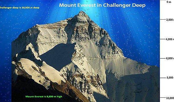 Dünyanın en alçak noktası - Challenger Girintisi