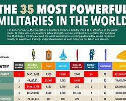 Dünya'nın En Güçlü 35 Ordusu | İnfografik