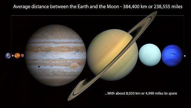 4. Şimdi tekrar düşün! Dünya ve Ay arasındaki mesafeye Güneş Sistemimizdeki tüm gezegenler sığabilir!