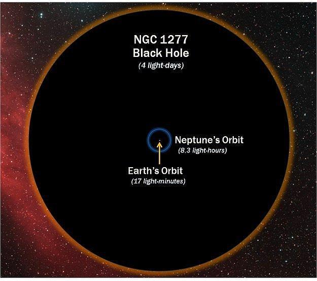 Так же всем известно, что существуют Черные дыры. Что бы немного напугать вас, ниже фото орбиты Земли и размера Черной дыры.