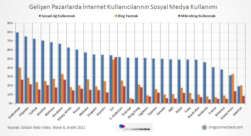 Rusya ve dünyadaki en popüler sosyal ağlar
