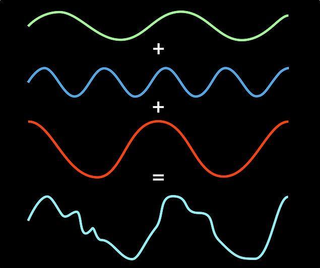 9. Fourier Dönüşümü