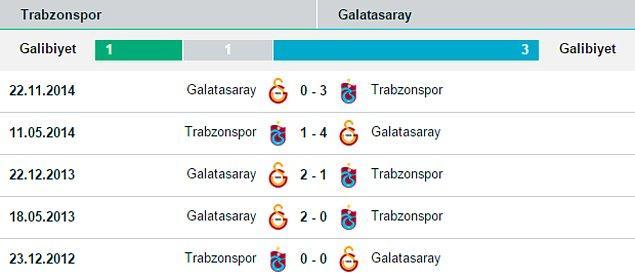 İki takımın karşılıklı son 5 maçı