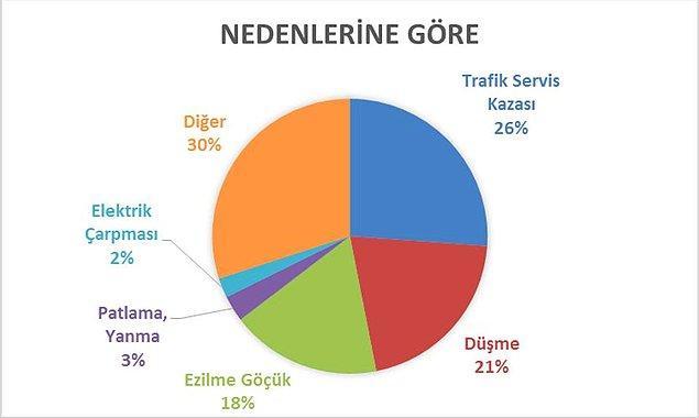 İşçiler en çok trafik/servis kazaları, düşme, ezilme/göçük ve diğer nedenlerden dolayı can verdi