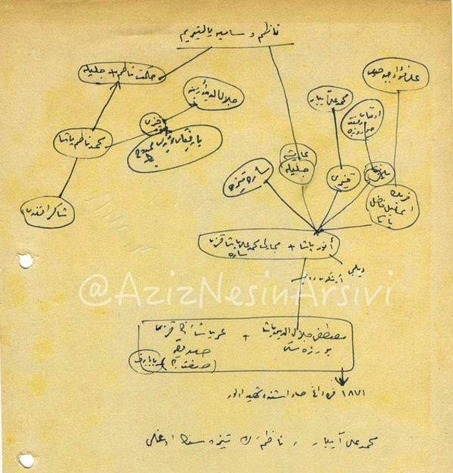 15. Aziz Nesin notlarını eski Türkçe tutardı. El yazısıyla Nazım Hikmet'in soyağacı...
