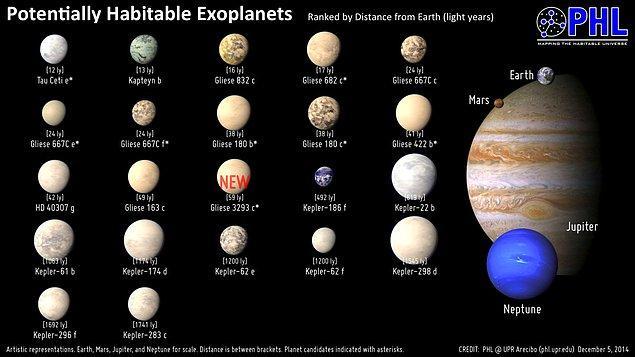 Hangi Gezegenlerde Canlılık Olabilir?