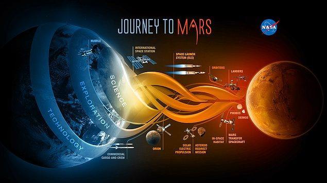 Mars'ı Keşfetme Çalışmaları