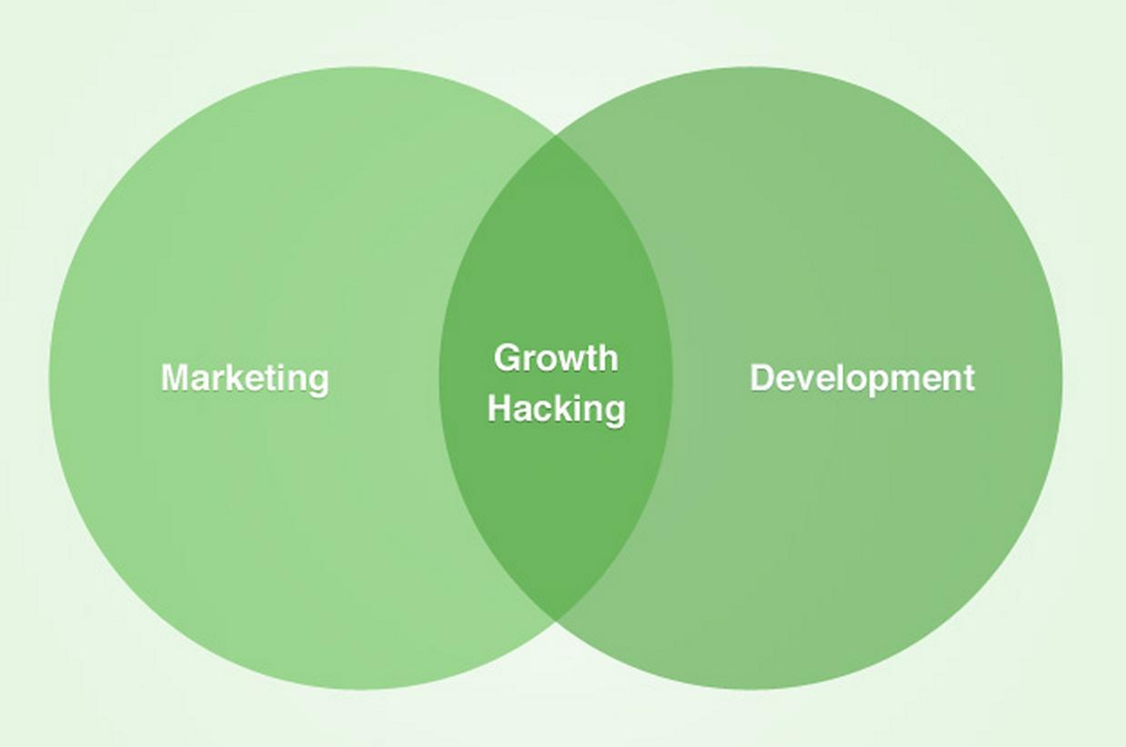 growth hacking how to market [2018] growth hacking with digital marketing (version 52) 43 (2,974 ratings) course ratings are calculated from individual students' ratings and a variety of other signals, like age of rating and reliability, to ensure that they reflect course quality fairly and accurately.
