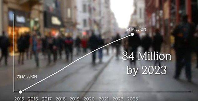 2023 yılında Türkiye'nin nüfusunun 84 milyon olacağı