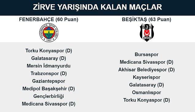 Fenerbahçe ve Beşiktaş'ın ligde kalan maçları