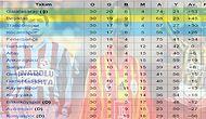 Futbolseverlerin Anılarının Canlanacağı Ligde Son 26 Sezonun Takımları ve Puanları