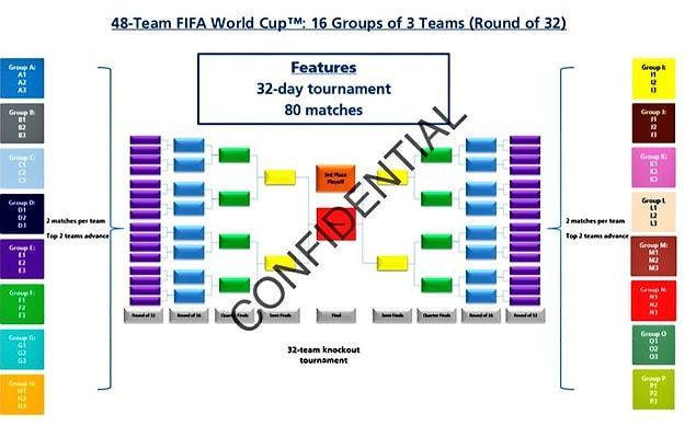 Grup aşamalarından sonra maçlar eleme usulü oynanacak.