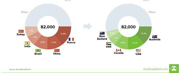 Milyoner göçmenlerin sayısı bir önceki yıla göre% 28 artış göstermiş.