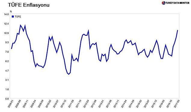 Türkiye İstatistik Kurumu'nun verilerine göre, mart ayında TÜFE yüzde 1,02 ile beklentilerin üzerinde artış kaydetti.