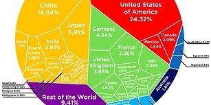 Dünya Bankasına Göre İçinde Bulunduğumuz 2017 Yılında Dünyanın En Büyük 10 Ekonomisi