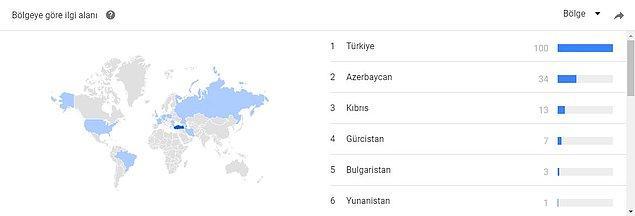 Google istatistikleri de aynı şeyi söylüyor.