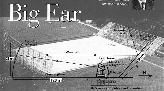 Big Ear Radyo Teleskopu'nun tespit ettiği 72 saniyelik ve oldukça şiddetli olan bu sinyal, daha önce hiç rastlanılmamış derecede garipti.