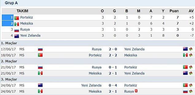 A Grubu'nda Portekiz, Meksika, Rusya ve Yeni Zelanda mücadele etti.