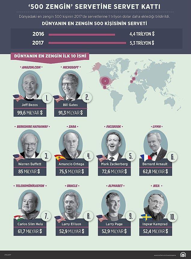 Dünyanın en zengin 10 ismi ise şu şekilde 💰