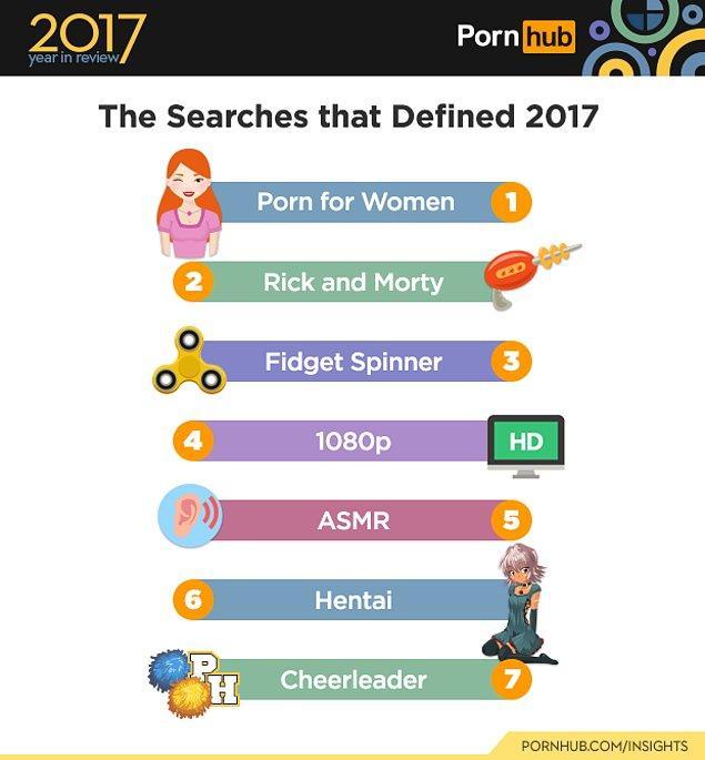 1. 2017'nin en çok dikkat çeken aramalarında birinci sırada kadınlar için porno var. Rick and Morty dizisi de 2. sırada.
