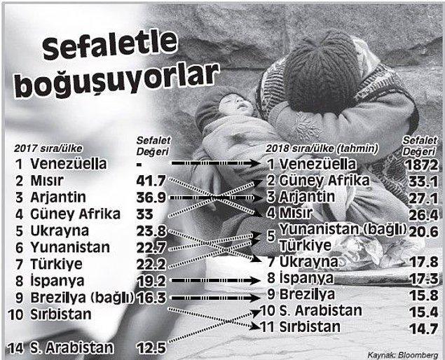 Venezüella 2017'de elde ettiği puanı üçe katlayarak dördüncü yıl üst üste 'dünyanın en kötü durumdaki ekonomisi' seçildi.