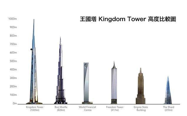 Daha önceden Kraliyet Kulesi olarak bilinen Cidde Kulesi, Dubai'deki Burj Khalifa'dan yaklaşık 171 metre daha uzun.