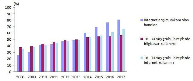 TÜİK'in genişbant internete erişimi olan hanelerle ilgili araştırma verileri.