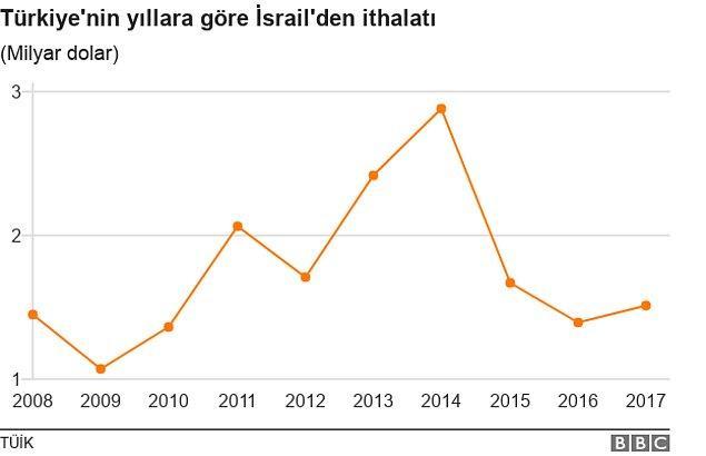 Peki İsrail'den ne alıyoruz?