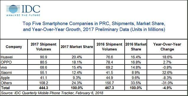 Ürün fiyat performansı ile ön plana çıkan Xiaomi, geçtiğimiz yıl satış rakamlarında en büyük 5 telefon markasından bir tanesi olmuştu.