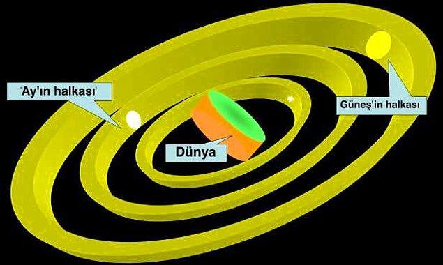 Anaksimandros'a göre Dünya, evrenin merkezinde konumlanır.