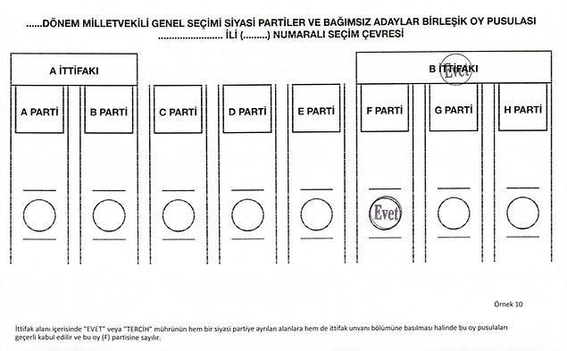 İttifak alanı içerisinde, hem siyasi partiye hem de ittifak alanına basılan mühür oyu geçersiz kılmaz. Oy 'F' partisine yazılır✅