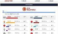 Ankara Seçim Sonuçları 2018: Milletvekili Listesi