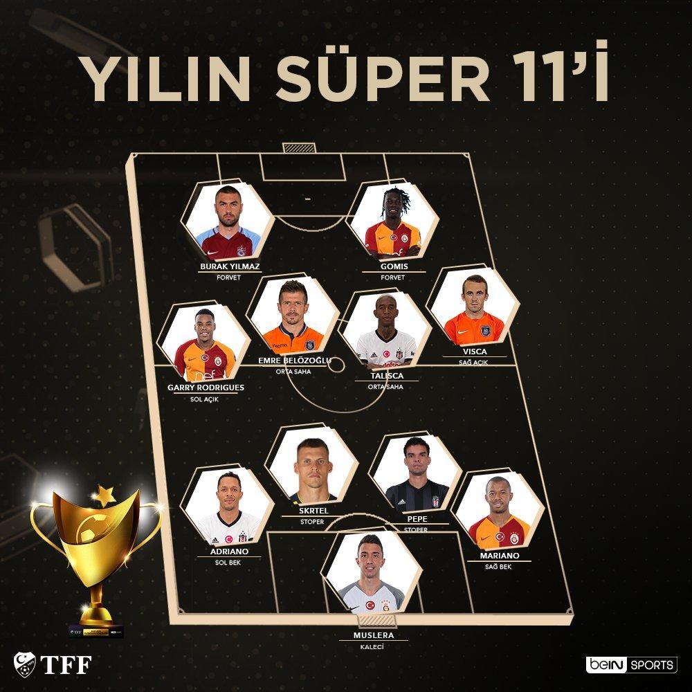 """Résultat de recherche d'images pour """"yilin 11 turkiye super lig 2017-2018"""""""
