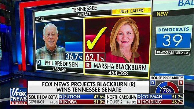 Tennesse eyaletinde emekliye ayrılan Cumhuriyetçi Senatör Bob Corker'ın yerine aynı partiden Marsha Blackburn seçildi. Blackburn eyalet tarihindeki ilk kadın senatör oldu.