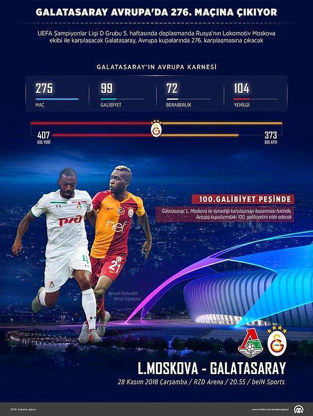 Öte yandan Galatasaray için bu maçın önemi büyük. Ekibimiz eğer kazanırsa Avrupa'daki 100. galibiyetini alacak.