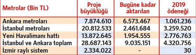 Ankara'daki metro inşaatlarına bu yıl içinde 1 milyar 61 milyon lira daha harcanacağı ve böylece toplam harcamanın 7 milyar 635 milyon liraya ulaşacağı  ifade edildi.