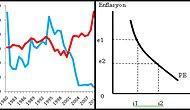 Enflasyon ile İşsizlik: Türkiye Deneyimi ve Phillips Eğrisi