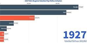 1927'den Günümüze İstanbul'un İlçe Nüfusları Nasıl Değişiklik Gösterdi?