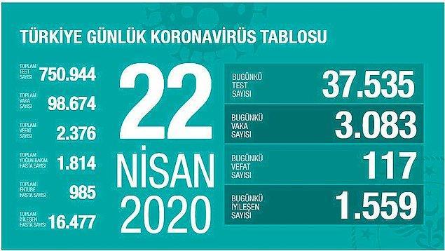 Türkiye'de 22 Nisan itibarıyla 98 bin 674 koronavirüs vak'ası bulunuyor.