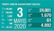 Koronavirüs Türkiye: Vak'a ve Ölüm Sayılarında Düşüş Sürüyor