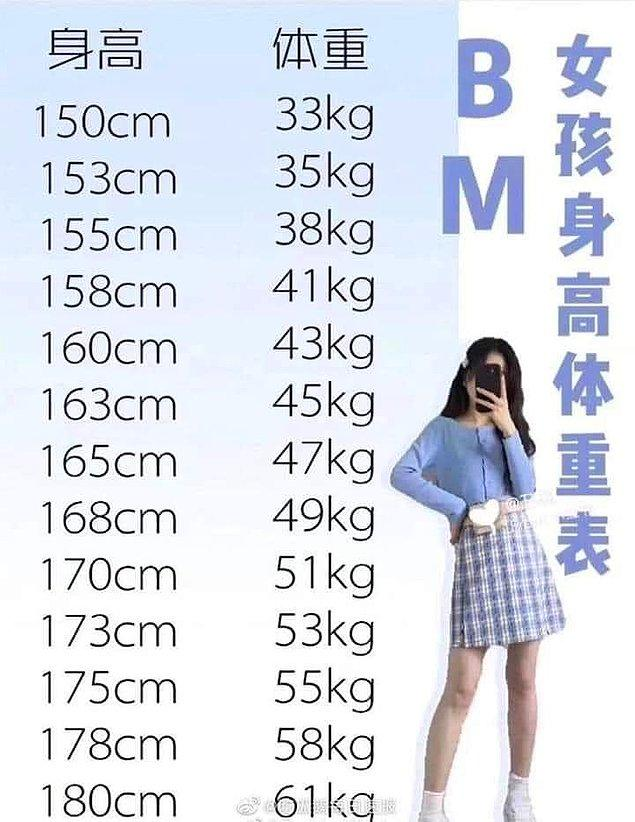 Bizim göbekler, yan yağlar hareketsizlikten ve stres yüzünden almış başını giderken, bugün sosyal medyada şöyle bir şey çıktı. Bu görmüş olduğunuz tablo, iddiaya göre Koreli kadınların ideal kilo-boy ölçüsü.