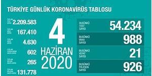 Türkiye'de Son 24 Saatte 21 Can Kaybı, 988 Yeni Vaka