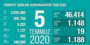 Üç Günde Vak'a Sayılarının Artış Gösterdiği İller Açıklandı: Virüs Sebebiyle Ölenlerin Sayısı 5.225'e Yükseldi