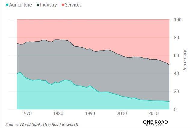 2000 yılından bu yana hizmetler sektörü Çin'in GSYİH'da %8'lik bir büyümeye ulaşmasını sağladı.