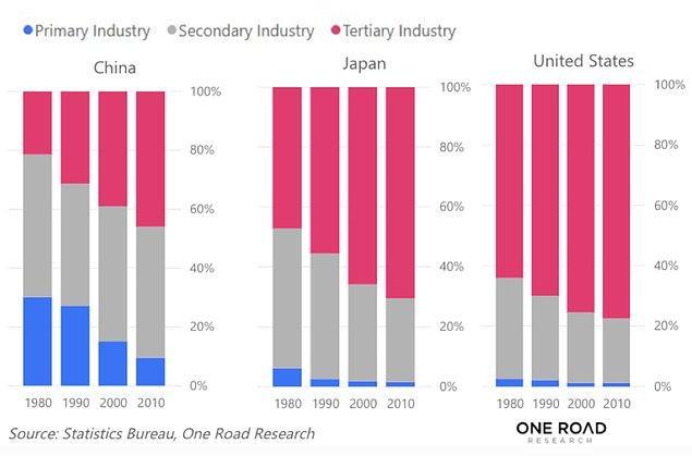 Aşağıdaki grafik sektörel konkordatoyu GSYİH yüzdesi olarak göstermektedir. Çin'in 2010'daki konkordatosunun 1980 Japonya'sına olan benzerliği ise ekonomistlerin dikkatini çekmekte.