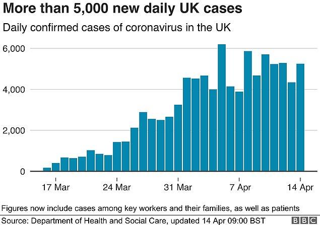 Nisan ayında Birleşik Krallık'taki koronavirüs vakaları o kadar yüksekti ki, ABD'nin ardından en yüksek ikinci vaka sırasında geliyordu.