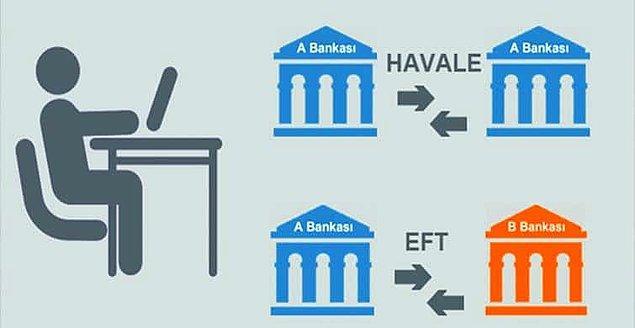 1. EFT ve Havale