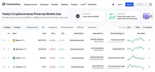 """1. Kripto paraların sıralamasını takip etmek için; """"Coinmarketcap"""""""