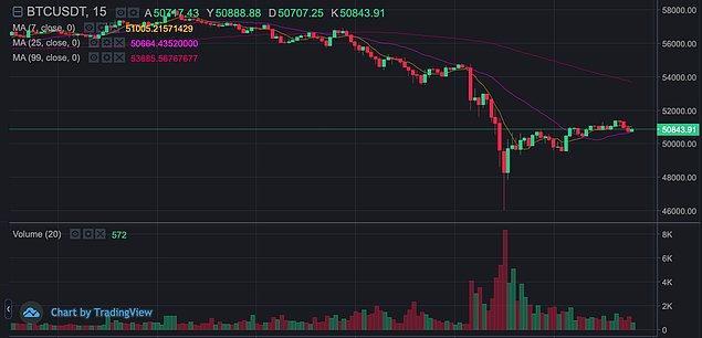 Bu paylaşımın ardından, 55 bin dolar seviyesinde olan Bitcoin, 46 bin dolara kadar gerilese de, soluğu 50 bin dolar düzeyinde aldı.